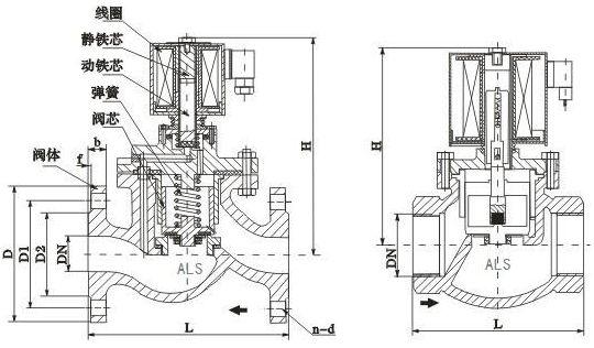 ZCZP大通径先导活塞式电磁阀结构图片