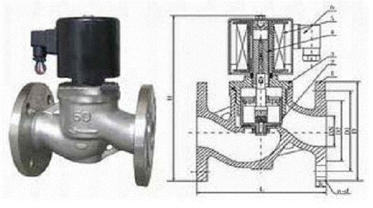 ZBSF型DN50~500法兰不锈钢活塞电磁阀结构图片