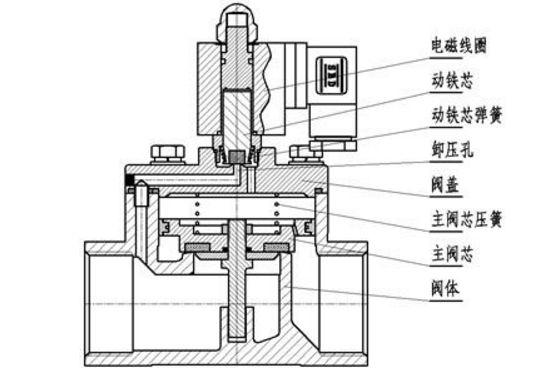 先导式电磁阀结构原理如何?图片