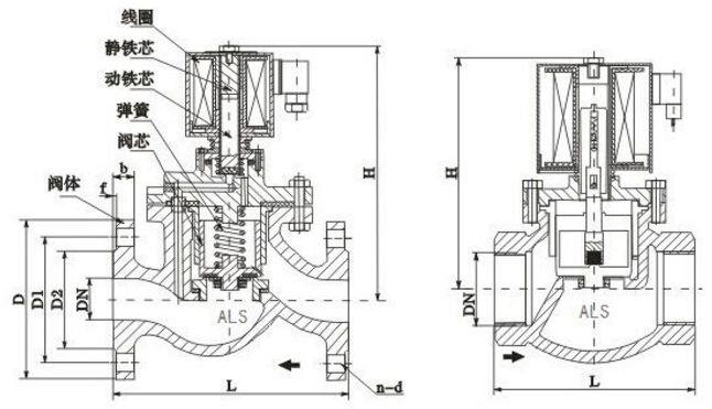 活塞式电磁阀结构图片